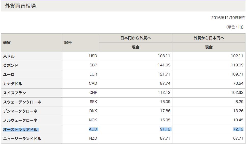 外貨両替 比較 お得