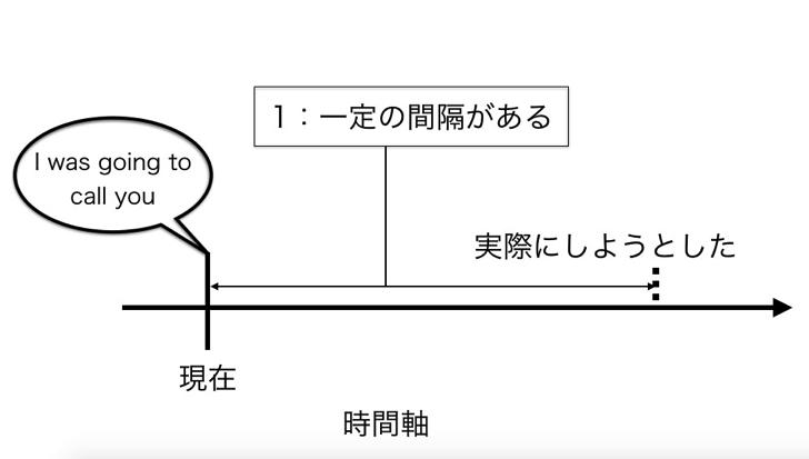 〜するつもり 英語