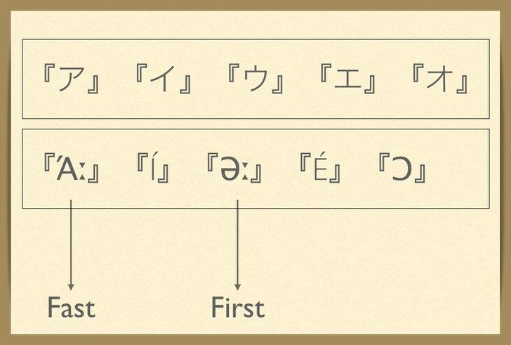 英語 発音記号 覚え方