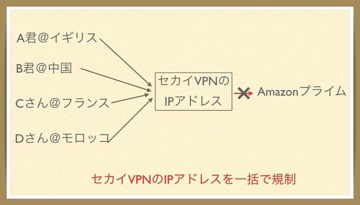 Amazonプライム vpn規制