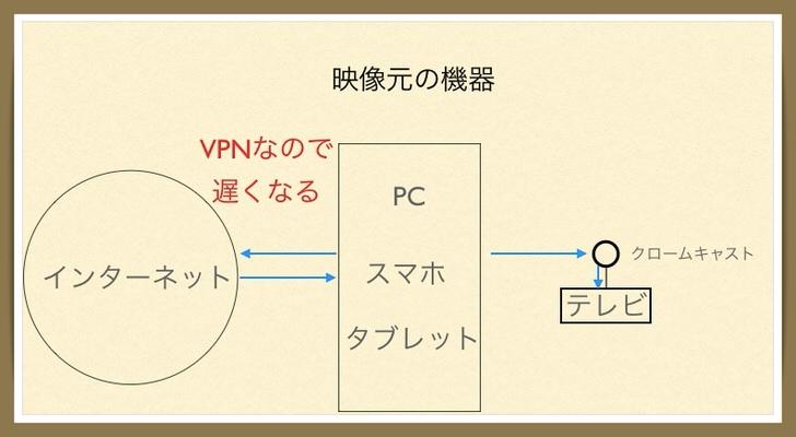 amazonプライムビデオ vpn 遅い 対策