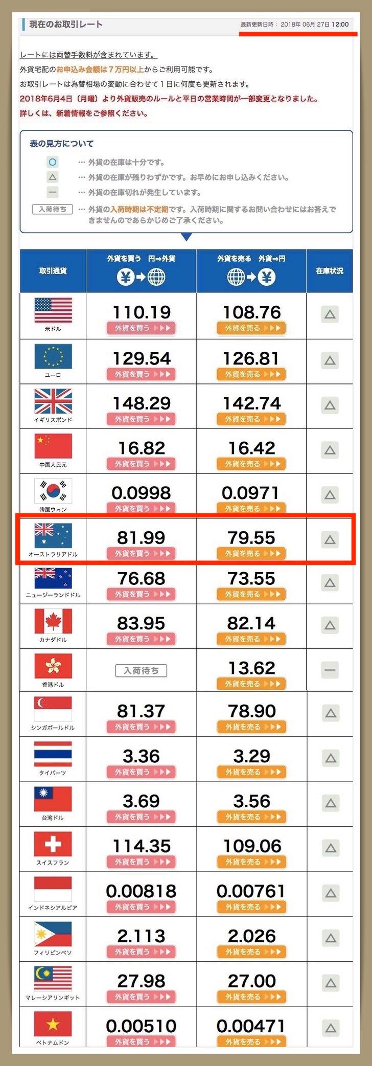 外貨両替 宅配 レート 比較