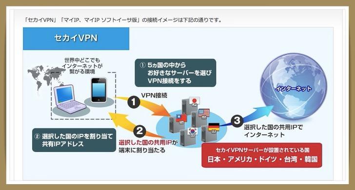 マイIP 世界VPN 違い