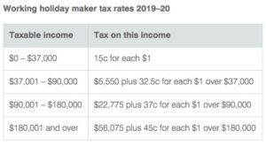 オーストラリア ワーホリ 税率