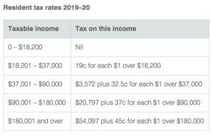 オーストラリア 学生ビザ 税率